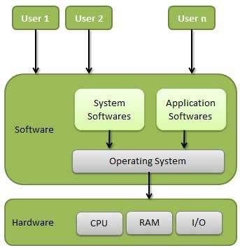 give example of os and language processor
