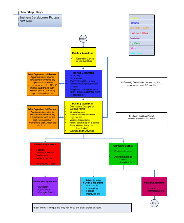 example of flowchart of business process
