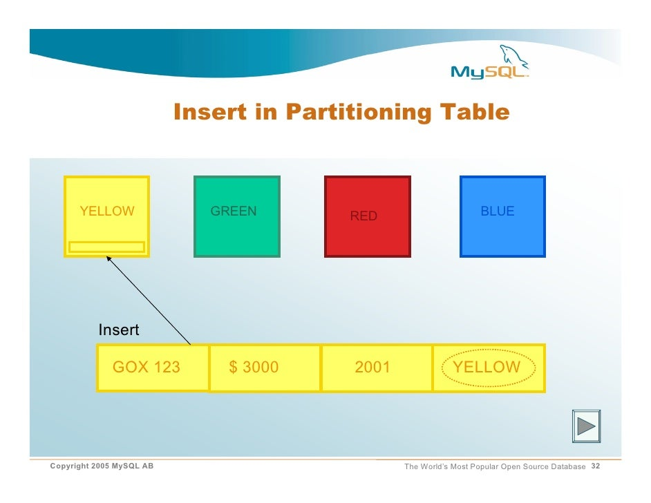 mysql partition by key example
