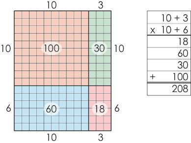 square and multiply algorithm example