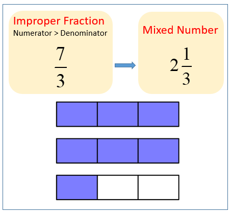 improper fraction to mixed number example