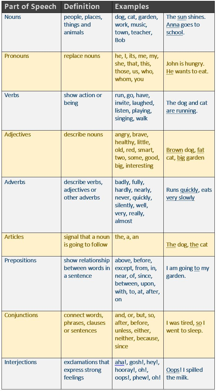 8 parts of speech and definition and example pdf