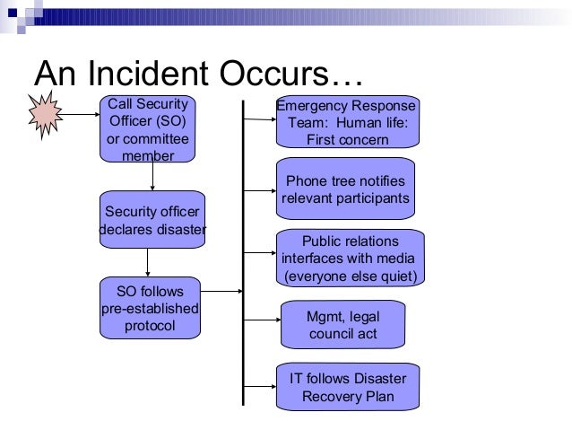 business continuity plan testing example